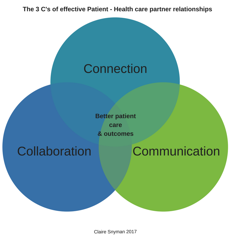 physician patient relationship and health outcomes definition